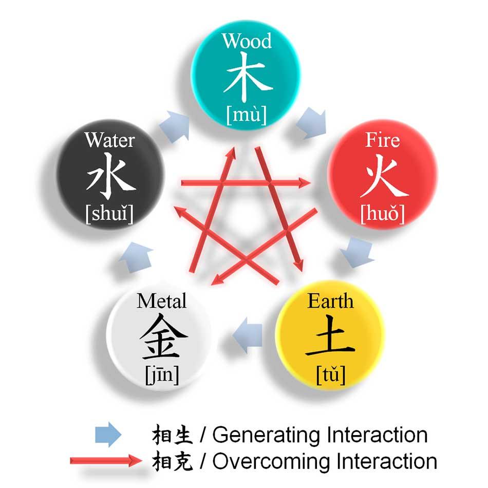 Feng Shui five element colors.