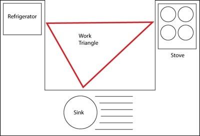 Kitchen work triangle.